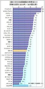 出典:公益財団法人日本生産性本部より