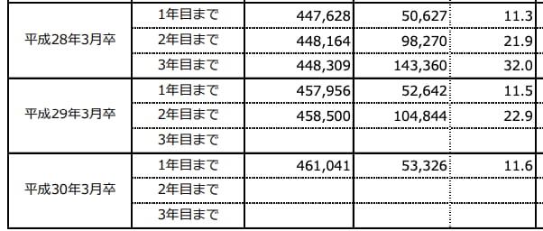 厚生労働省の離職率データ