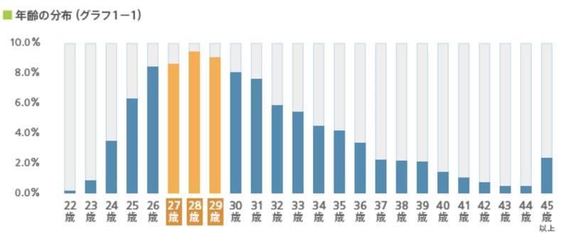 28歳の転職で年収が増えやすい