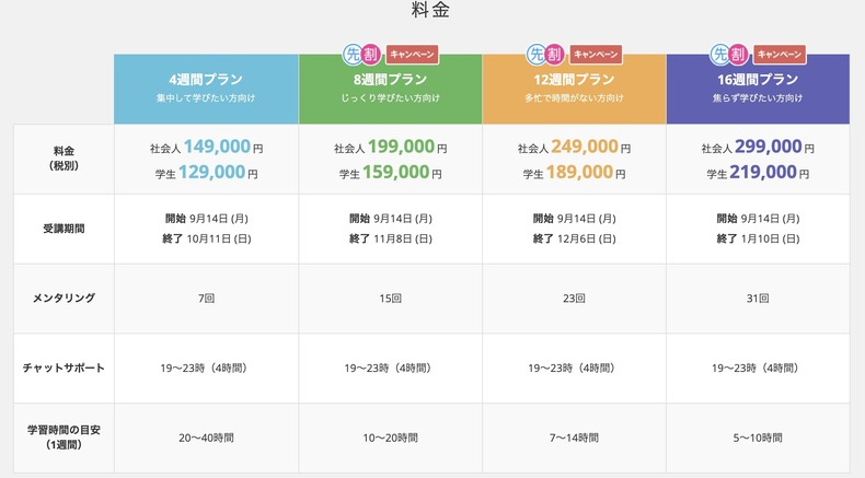webマーケティングコースの内容と料金